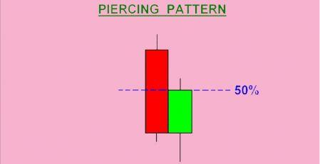 Como negociar com o padrão Piercing no Binomo
