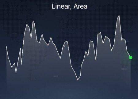 Diferentes tipos de gráfico explicados na plataforma Binomo